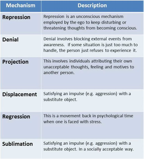 Ap Psychology On Twitter Defense Mechanisms In Psychoanalytic