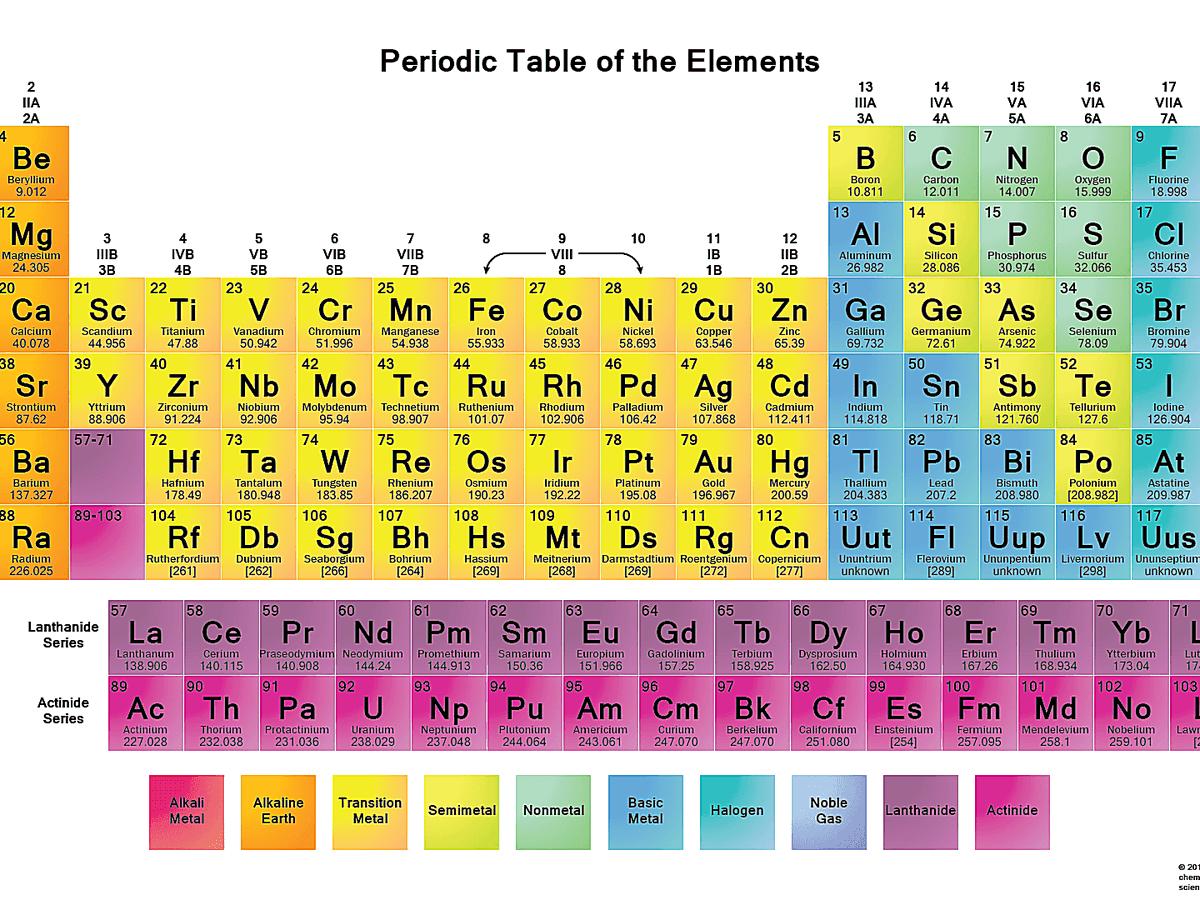 Tabel Periodik Hd