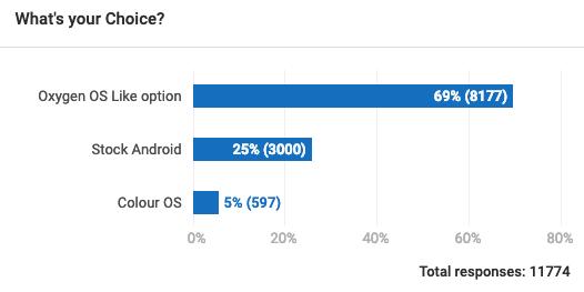 Afbeeldingsresultaat voor do you like oxygen poll