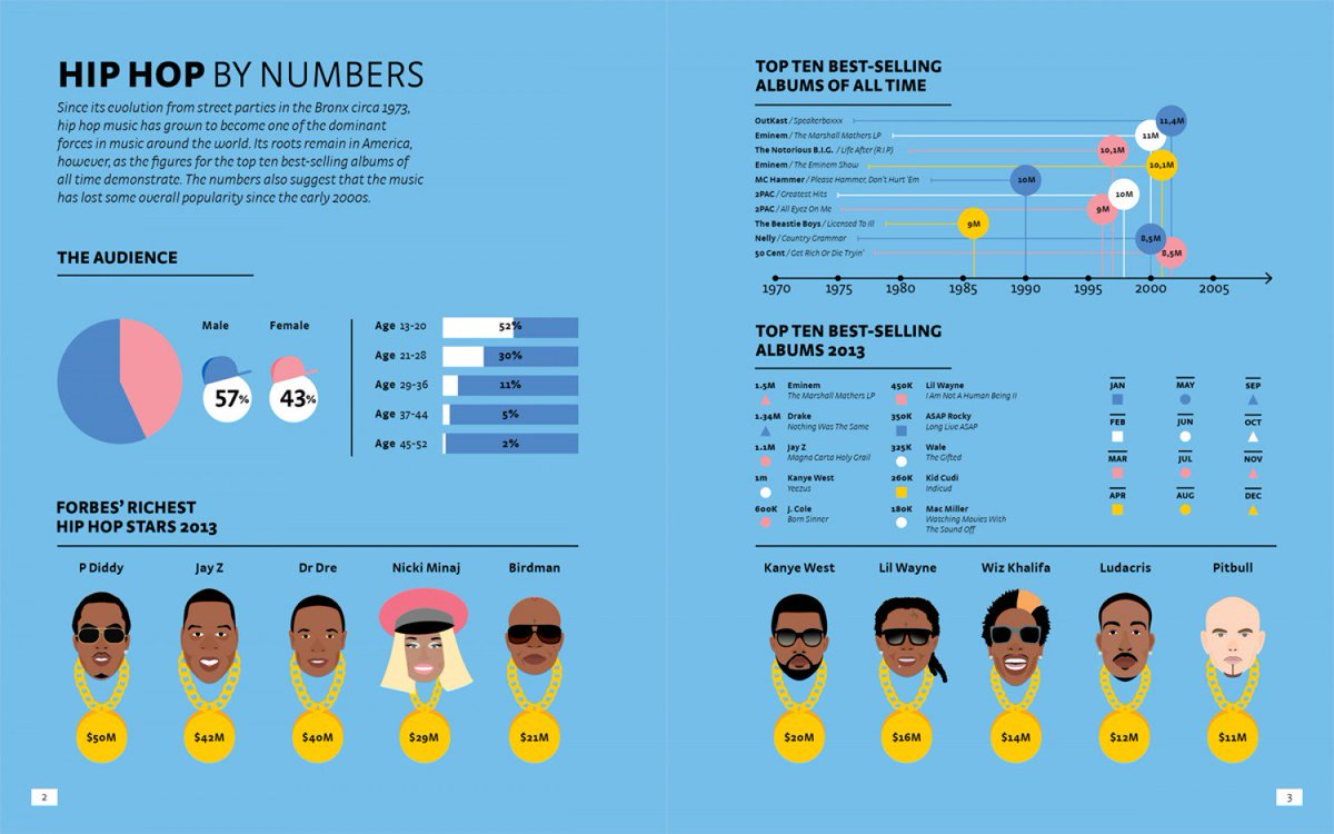 Hip hop by numbers #Industry40 #ArtificialIntelligence #MachineLearning #DeepLearning #DataScience #BigData #Cloud #Blockchain #Marketing #Business #Techno #HouseMusic #RnB #HipHop #Rap #Dubstep #SoulMusic #Rock #Pop #Music #Businesspic.twitter.com/4d2Ee26YhS