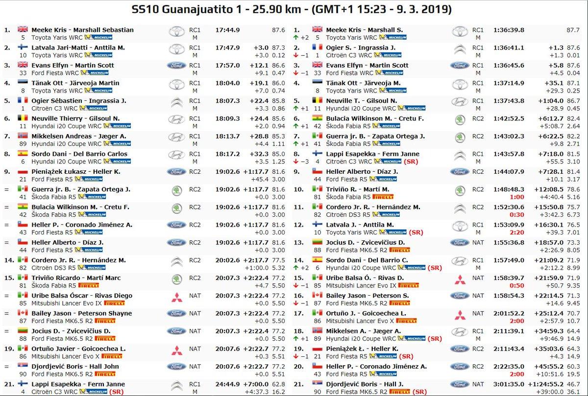 WRC: 16º Rallye Guanajuato Corona - México [7-10 Marzo] - Página 5 D1O5sb7XcAAOgMw