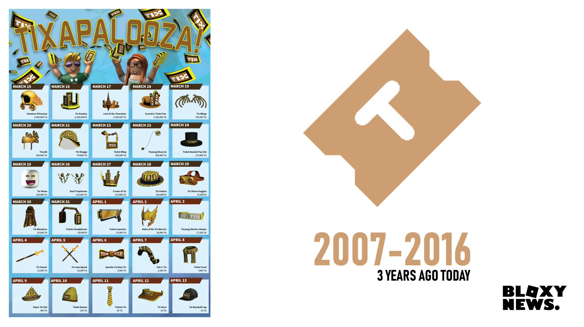 Roblox Blog Saying Goodbye To Tix Bloxy News On Twitter Bloxynews 3 Years Ago Today The Roblox Tix Currency Was Removed From The Site What Were Your Favorite Memories Of Tix Did You Buy Anything During