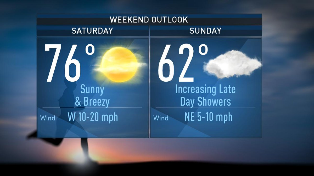 Any lingering showers and storms will be gone by noon today. The rest of your Saturday will be dry. Sunday begins dry, but rain chances will increase during the afternoon and evening. #NBCDFWWeather