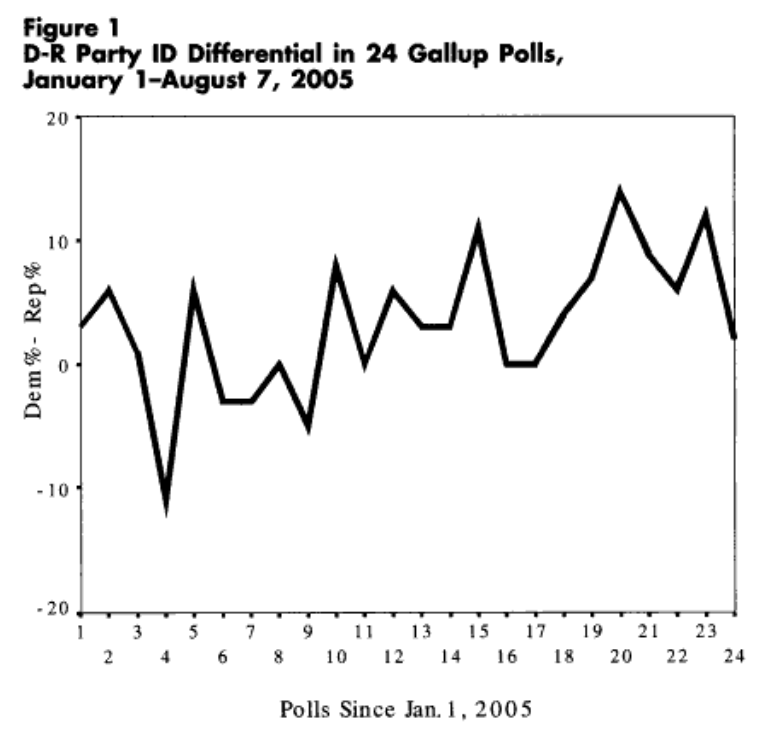 10 Ways To Interpret Poll Showing >> The Mueller Report Partisan Survey Responsiveness And Interpreting