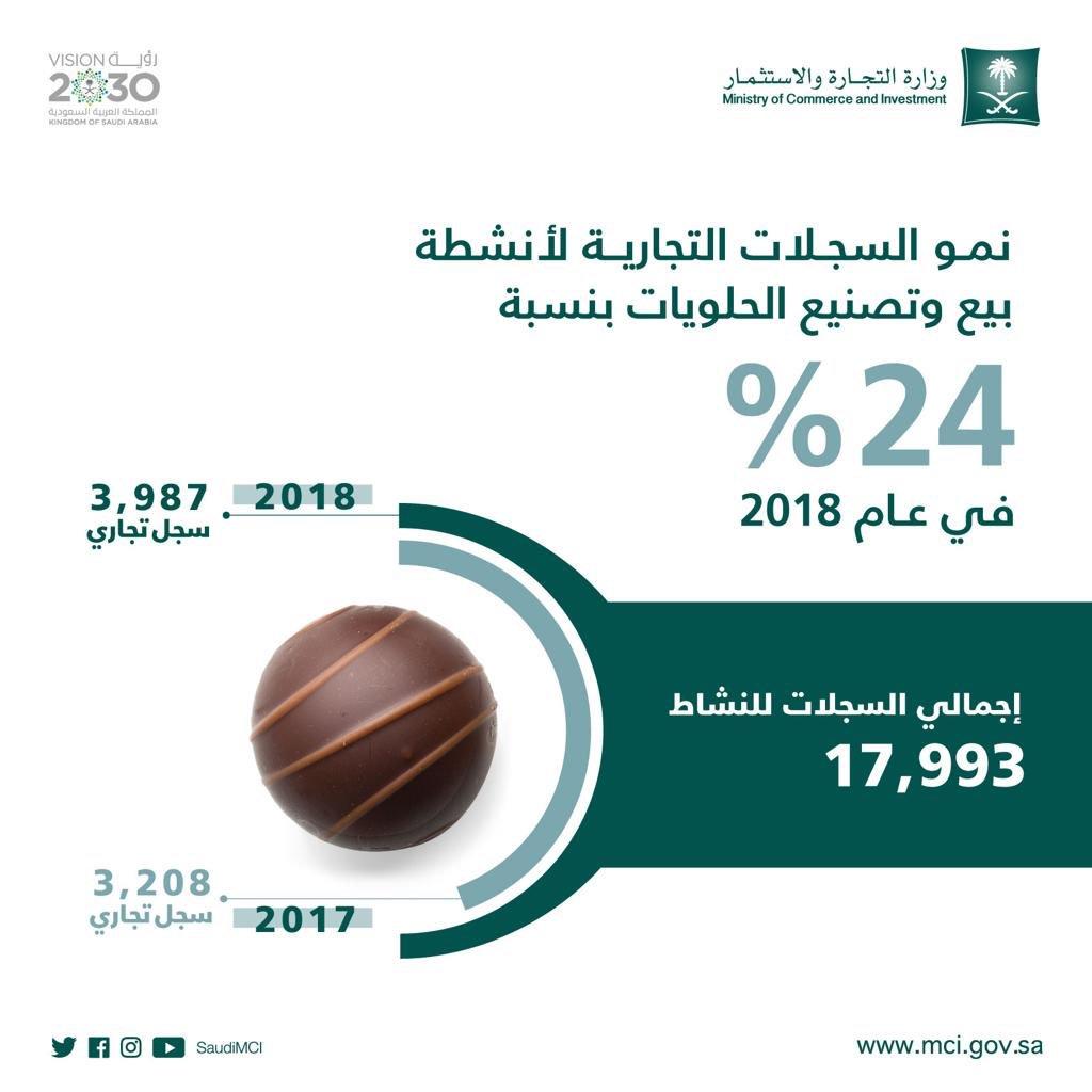 وزارة التجارة On Twitter نمو السجلات التجارية في نشاط بيع وتصنيع الحلويات بنسبة 24 في عام 2018