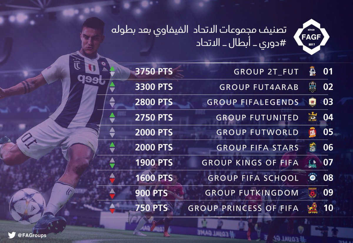 #تصنيف_المجموعات :  . 1️⃣ @2T_FUT  . 2️⃣ @fut4arab17  . 3️⃣ @legends_group1  . 4️⃣ @FUTUNITEDOffici  . 5️⃣ @GroupsWORLD_  . 6️⃣ @FifaStars_  . 7️⃣ @KiNGS_OF_FiFA  . 8️⃣ @FIFA_schoool  . 9️⃣ @FUT_KD  . 🔟 @Princes_fifa