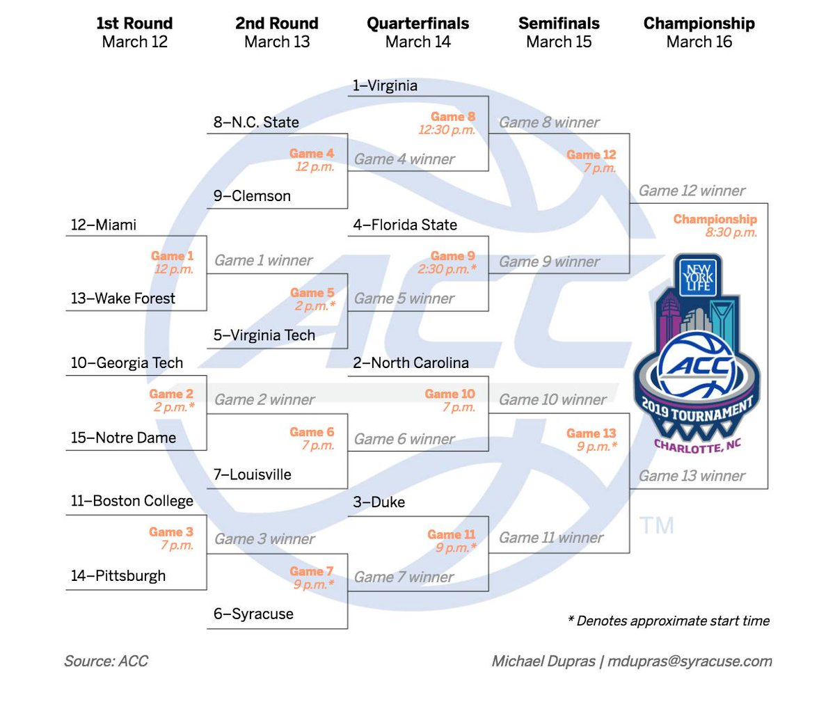 Canny image within acc tournament bracket printable