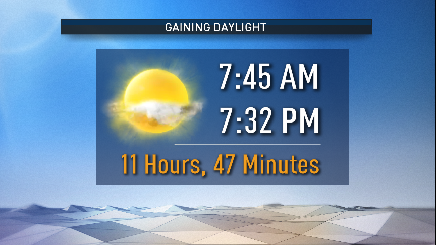 Good Sunday morning! Did you remember to spring forward one hour? We've lost an hour of sleep, but gained an extra hour of daylight. Sunset will be at 7:32pm. #NBCDFWWeather