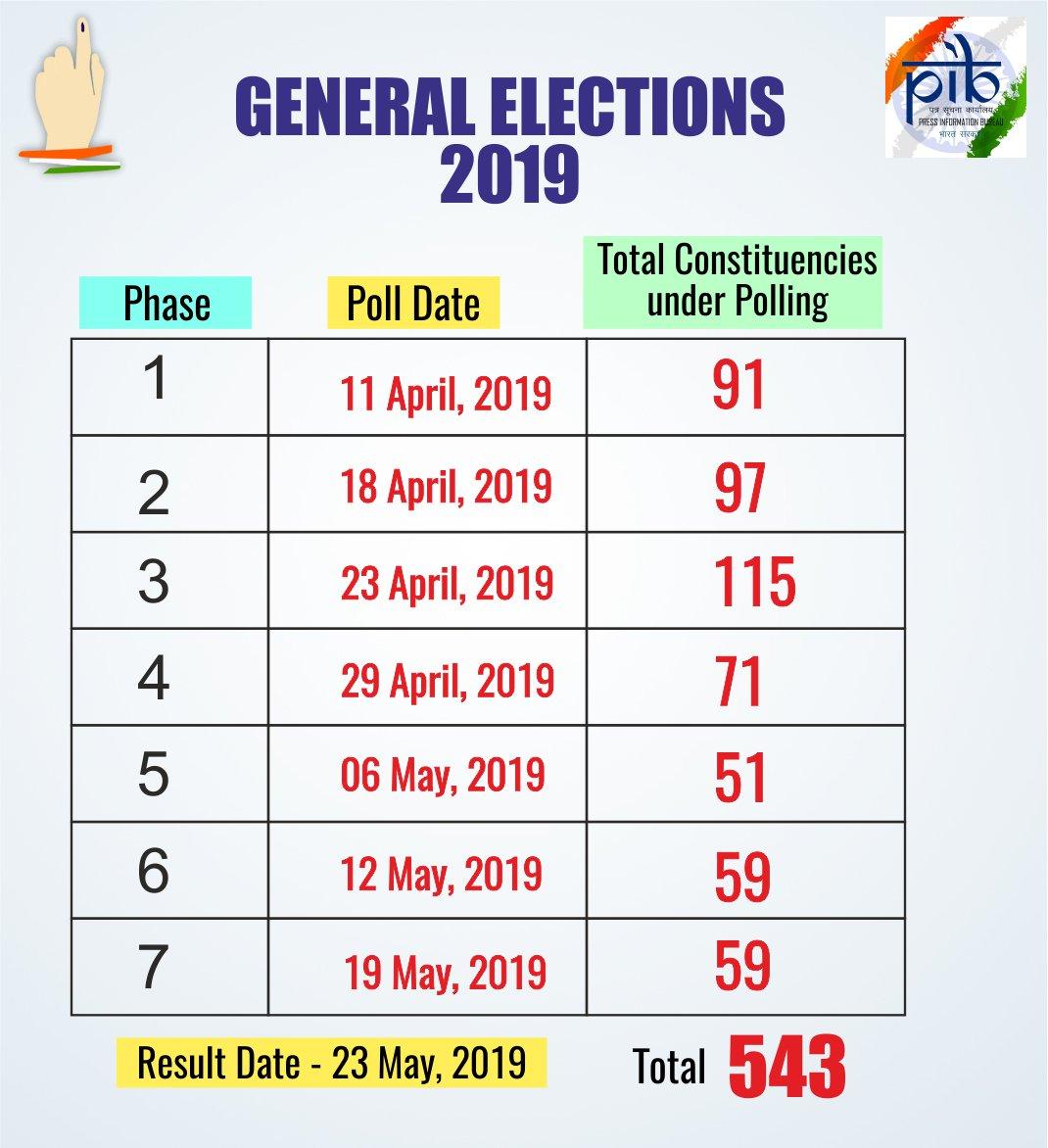 Lok Sabha Election 2019 Dates