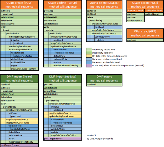 D365 Data Entities List
