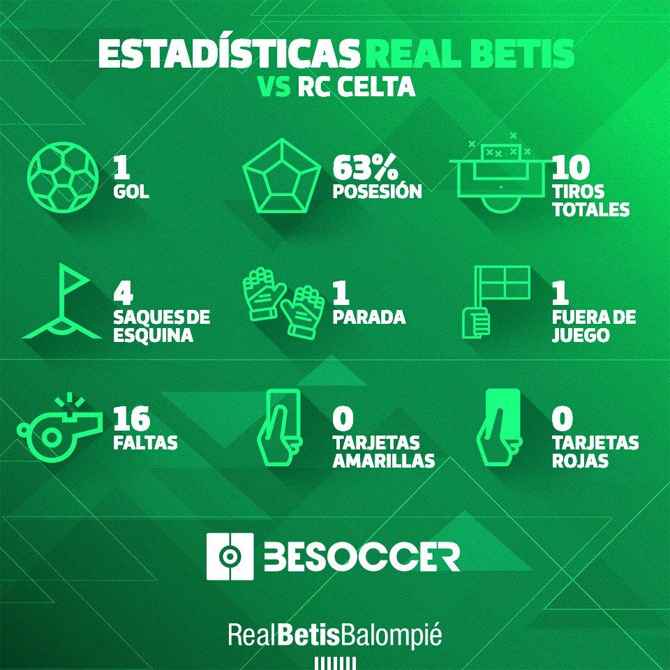 ¡Estas fueron nuestras estadísticas en el #CeltaRealBetis! 📊👀👌
