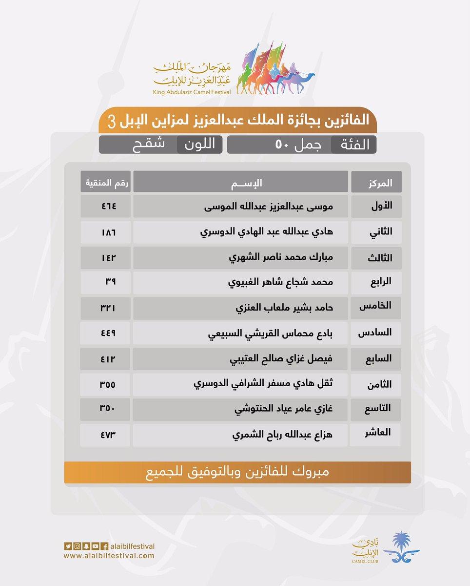 #نتائج_المزاين  مبروك للفائزين وبالتوفيق للجميع  #مهرجان_الملك_عبدالعزيز_للإبل_3