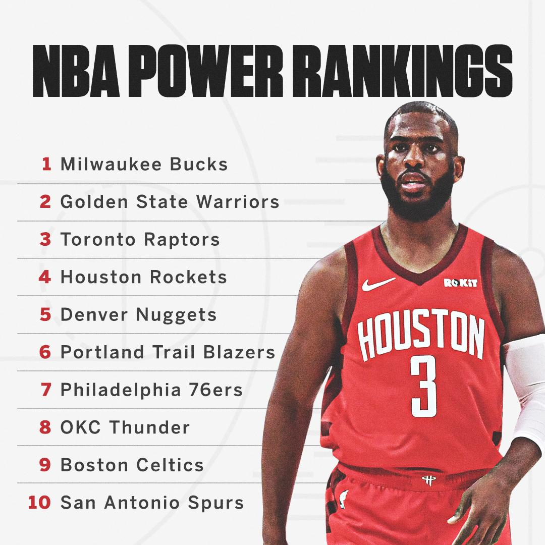 Houston is thriving with an 8-game winning streak and back in the top 5 in this week's NBA power rankings �� https://t.co/AEgolFjPgu