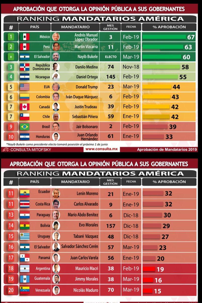 La aprobación de @lopezobrador_ es la más alta entre los presidentes del continente americano y la tercera a nivel mundial de acuerdo con este estudio de Consulta Mitofsky  Esto luego de 100 intensos días....  Qué opinas?