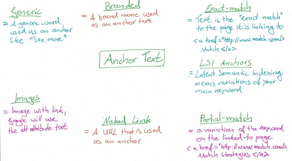 Anchor text types