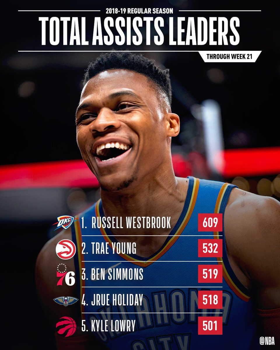 The total ASSISTS leaders through Week 21 of the @NBA season!