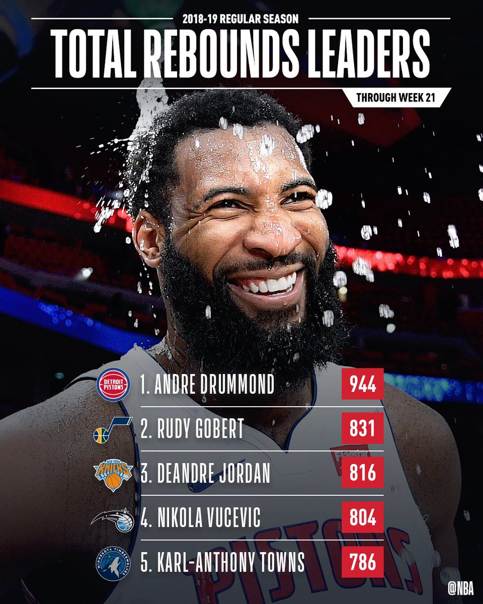 The total REBOUNDS leaders through Week 21 of the @NBA season!