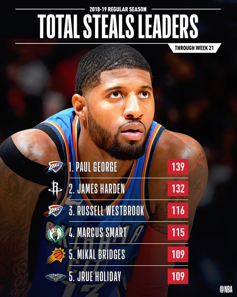 The total STEALS leaders through Week 21 of the @NBA season!