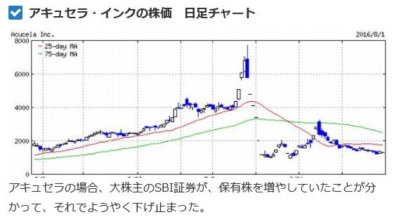 test ツイッターメディア - 窪田製薬HDは、2016年5月末に株価6営業日連続ストップ安となったアキュセラが前身です。アキュセラは、その年12月に合併消滅して、同社がHDカンパニーとなって存続会社となりました。SBI証券は、2016年のアキュセラショックの時から同社に関わり続けて、今日に至ります。  SBIやる気満々です。 https://t.co/eqCXKZG7wD