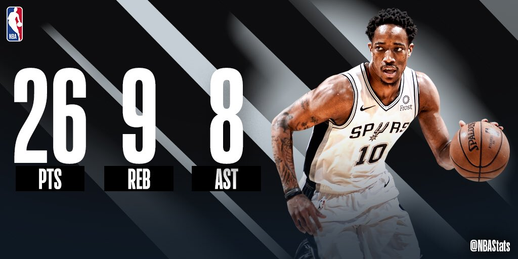 26 PTS, 9 REB &amp; 8 AST for @DeMar_DeRozan in the @spurs' 9th straight W! #SAPStatLineOfTheNight <br>http://pic.twitter.com/tpXXCUL6aa