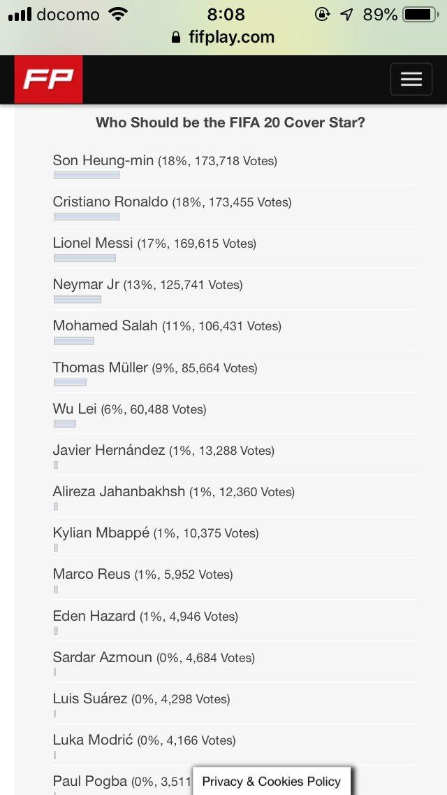 FIFA20カバー投票でソンが首位だと・・・!これが現実になってしまうのか・・・!