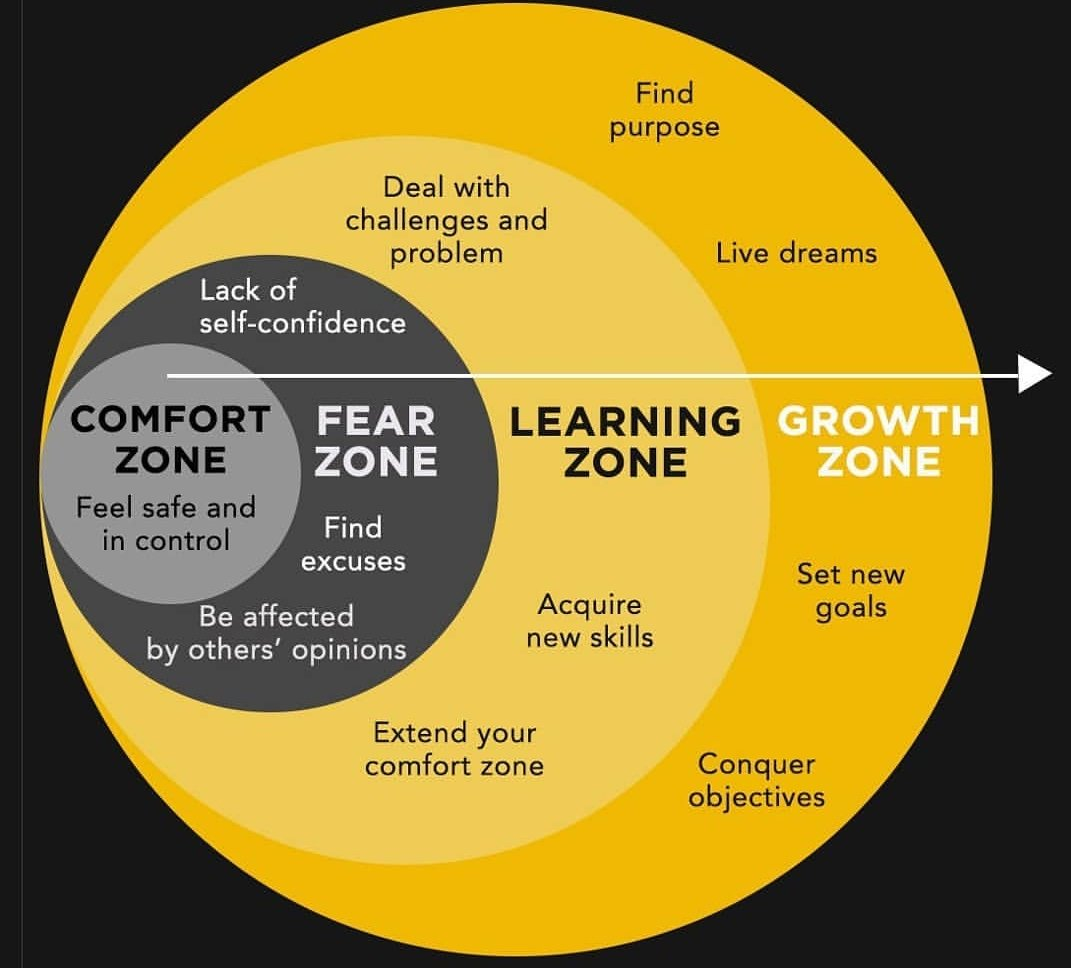 About comfort, learning and growth zones. 🎯