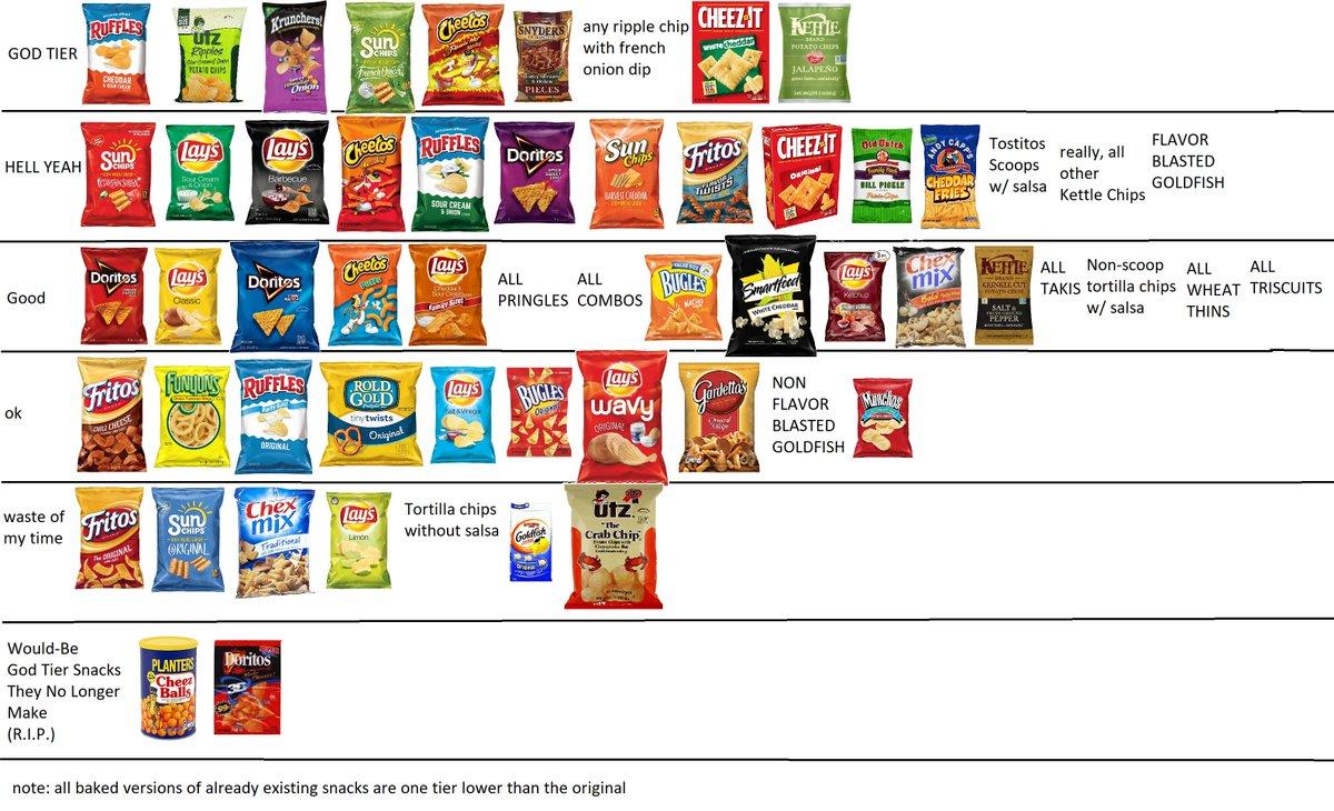 Free Chip List