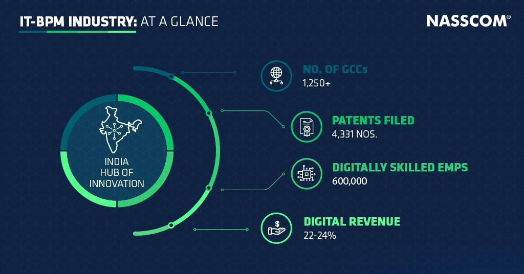 As digital drives #growth for the industry, #India is emerging as the hub of #innovation.  Take a look at how we grew in various segments through the year-