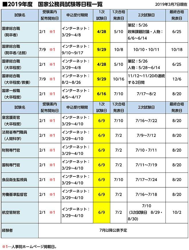 2019年度 国家公務員試験等日程一覧: 人事院をはじめ、各国家公務員試験の実施機関より2019年度試験日程が発表され... http://dlvr.it/R0fl83