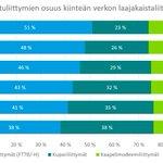 Image for the Tweet beginning: Yli puolet Suomessa käytössä olevista