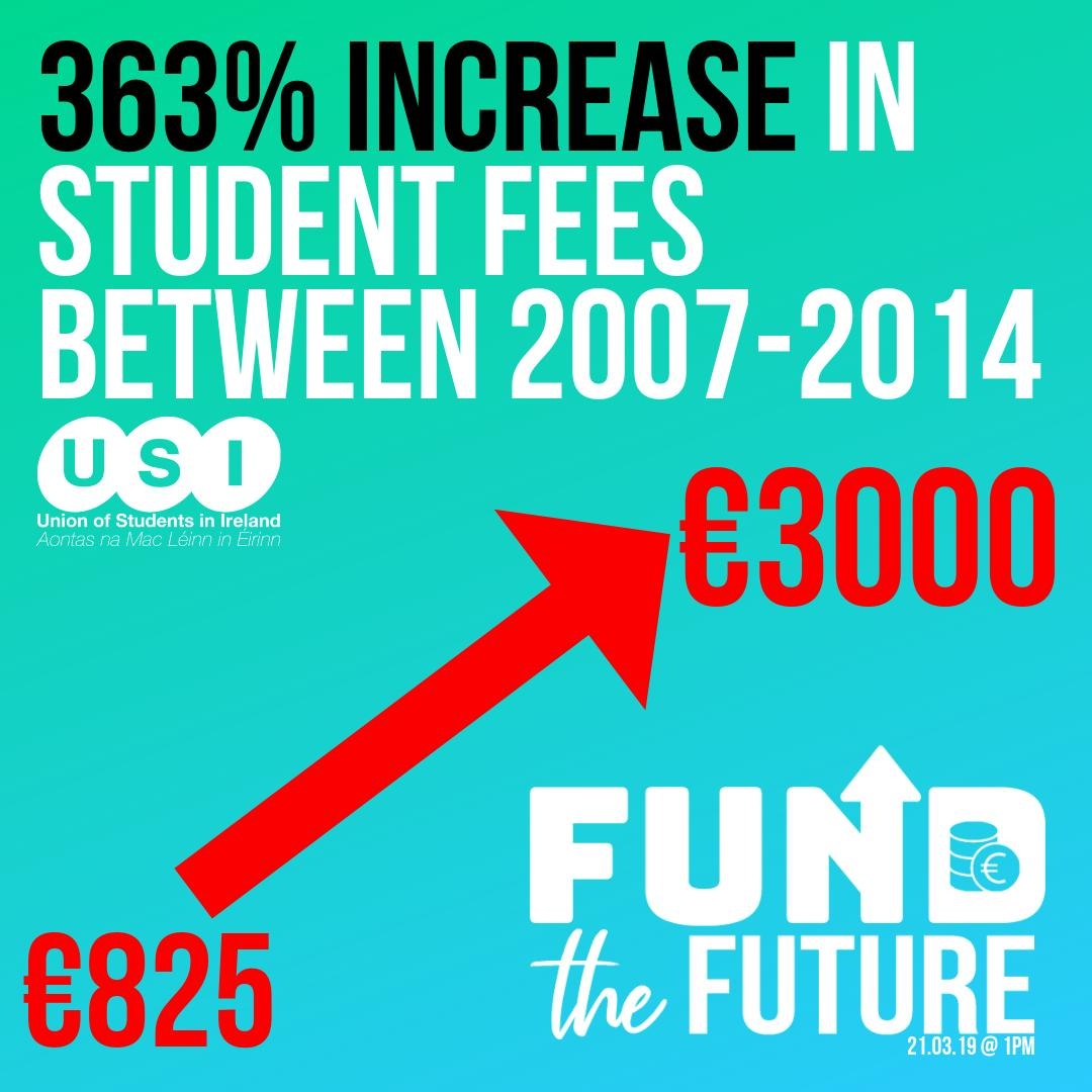 There has been a 363% increase in student fees between 2007-2014 [€825 to €3000] Join us 21.03.19 & #FundTheFuture http://bit.ly/FundTheFutureUSI… @SIPTU @forsa_union_ie @ifut @issu4u