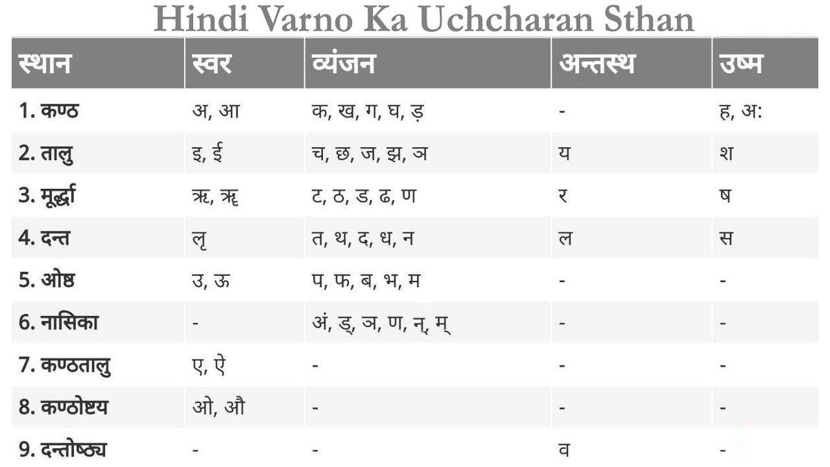 वर्ण प्रकरण , संस्कृत वर्णमाला - Sanskrit Alphabet - Sanskrit Grammar