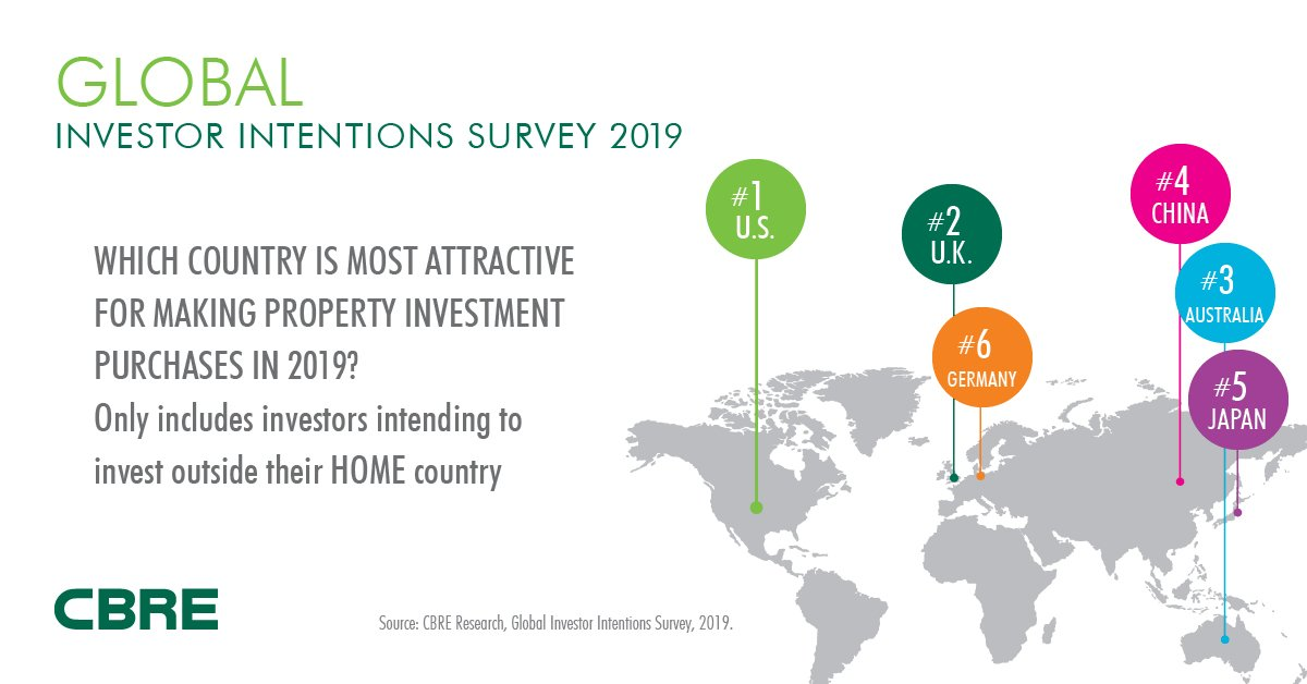 Which countries are the most attractive for  CRE investment in 2019  Find  out more in the latest Global Investor Intentions Survey  http   bit.ly 2XUMMYr ... 3c0c6640504