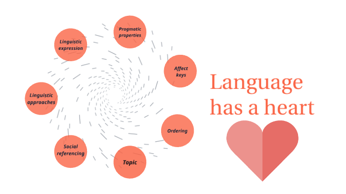 """In 1989, Ochs & Schieffelin argued that """"[A]ffect permeates the entire linguistic system [...] LANGUAGE HAS A HEART AS WELL AS A MIND OF ITS OWN"""" (p. 22) Let's aim for interdisciplinary research to help better uncover the nature of language's heart in nowadays world! #LangDiv2019"""