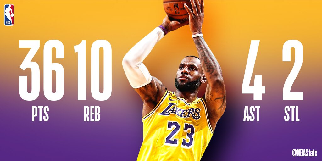 36 PTS, 10 REB, 4 AST &amp; 2 STL in the @Lakers win for @KingJames! #SAPStatLineOfTheNight <br>http://pic.twitter.com/4w5mrKIP1I