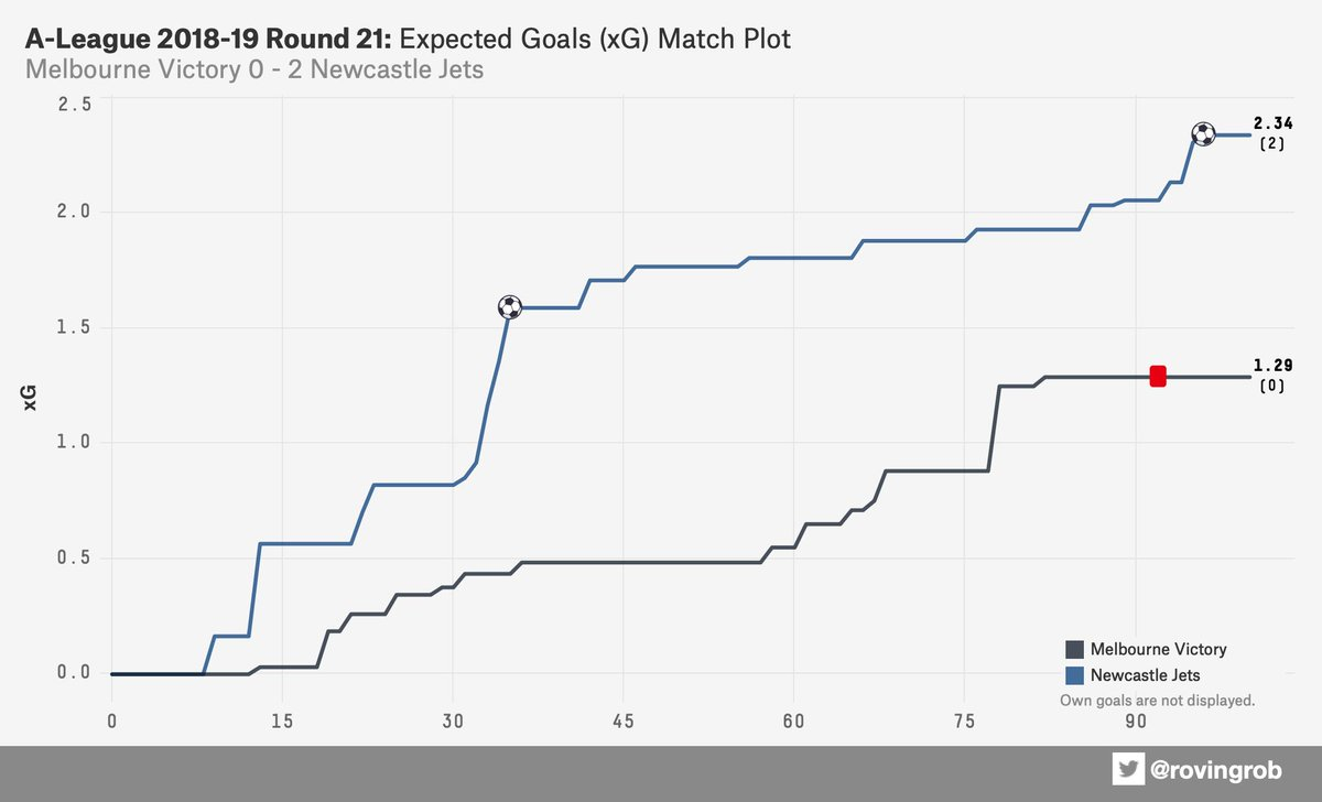 ⚽ xG matchplots for @aleague Round 21 #MVCvNEW https://t.co/lLgQAo2yUU