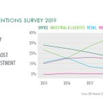 Industrial & logistics is the preferred sector for global #CRE investors in 2019 as residential continues to grow in popularity. Find out more in the new Global Investor Intentions Survey https://t.co/V2peKxBy6Q @CBREResearch @cbreindustrial @cbremultifamily