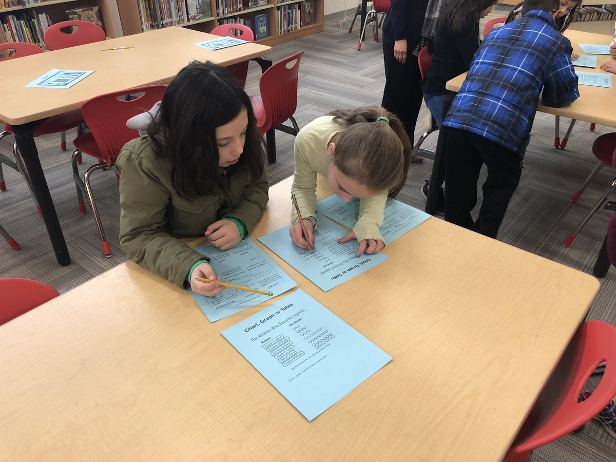 Ss review non-fiction text features while beginning to learn about Ancient Greece. Thanks for the great activity, <a target='_blank' href='http://twitter.com/msF_reads'>@msF_reads</a>! <a target='_blank' href='http://twitter.com/AbingdonGIFT'>@AbingdonGIFT</a> <a target='_blank' href='http://twitter.com/APSsocstudies'>@APSsocstudies</a> <a target='_blank' href='https://t.co/54tL0vLwBG'>https://t.co/54tL0vLwBG</a>