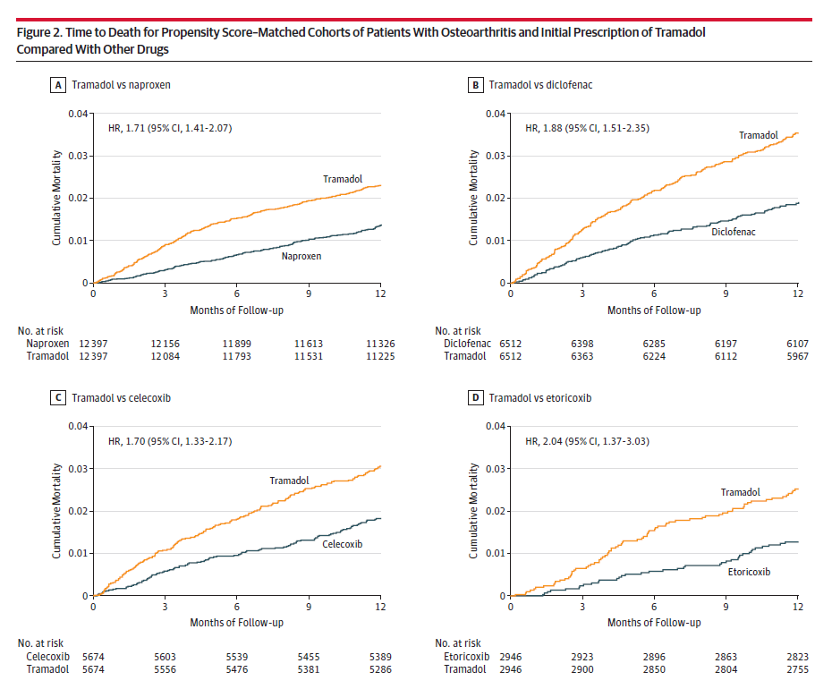 Seeing some bad takes on the new tramadol study in JAMA  The study doesn't mean tramadol is more likely than NSAIDs to kill people  What it shows is that people taking tramadol are more likely to die  https://jamanetwork.com/journals/jama/fullarticle/2727448 …