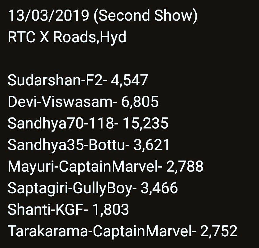 #Viswasam Telugu at No.2 in Hyd RTC X Roads..