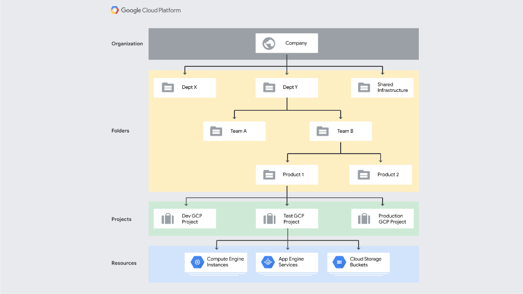 Google Cloud Platform on Twitter: