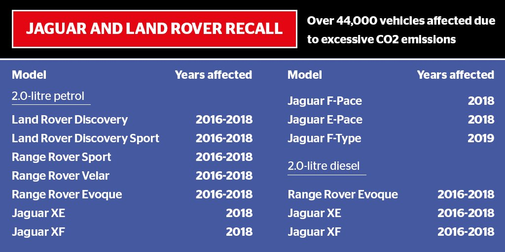 Which?'s photo on Jaguar Land Rover