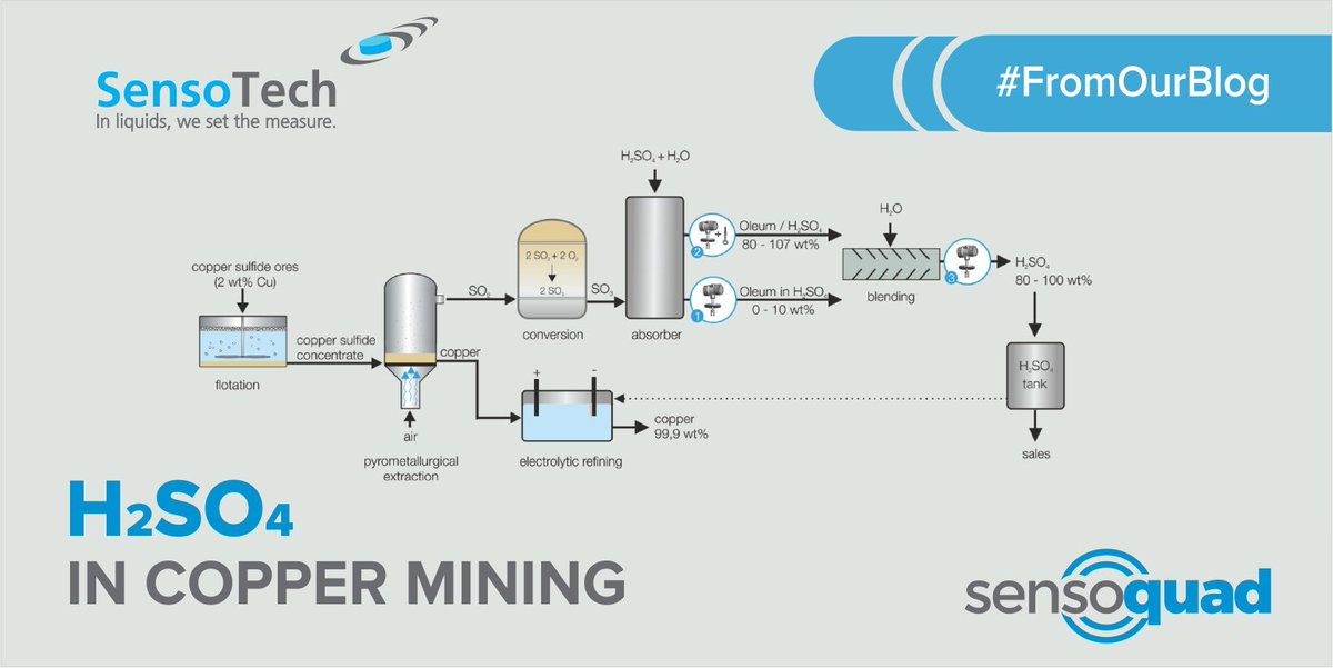 SensoQuad #FromOurBlog H2SO4 in Copper Mining Copper is
