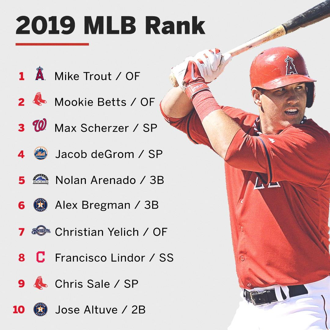 No Machado, Harper or Judge in this year's top 10 MLB rank ��  11-50: https://t.co/FS9dU9768O https://t.co/MvV6n2LUh1