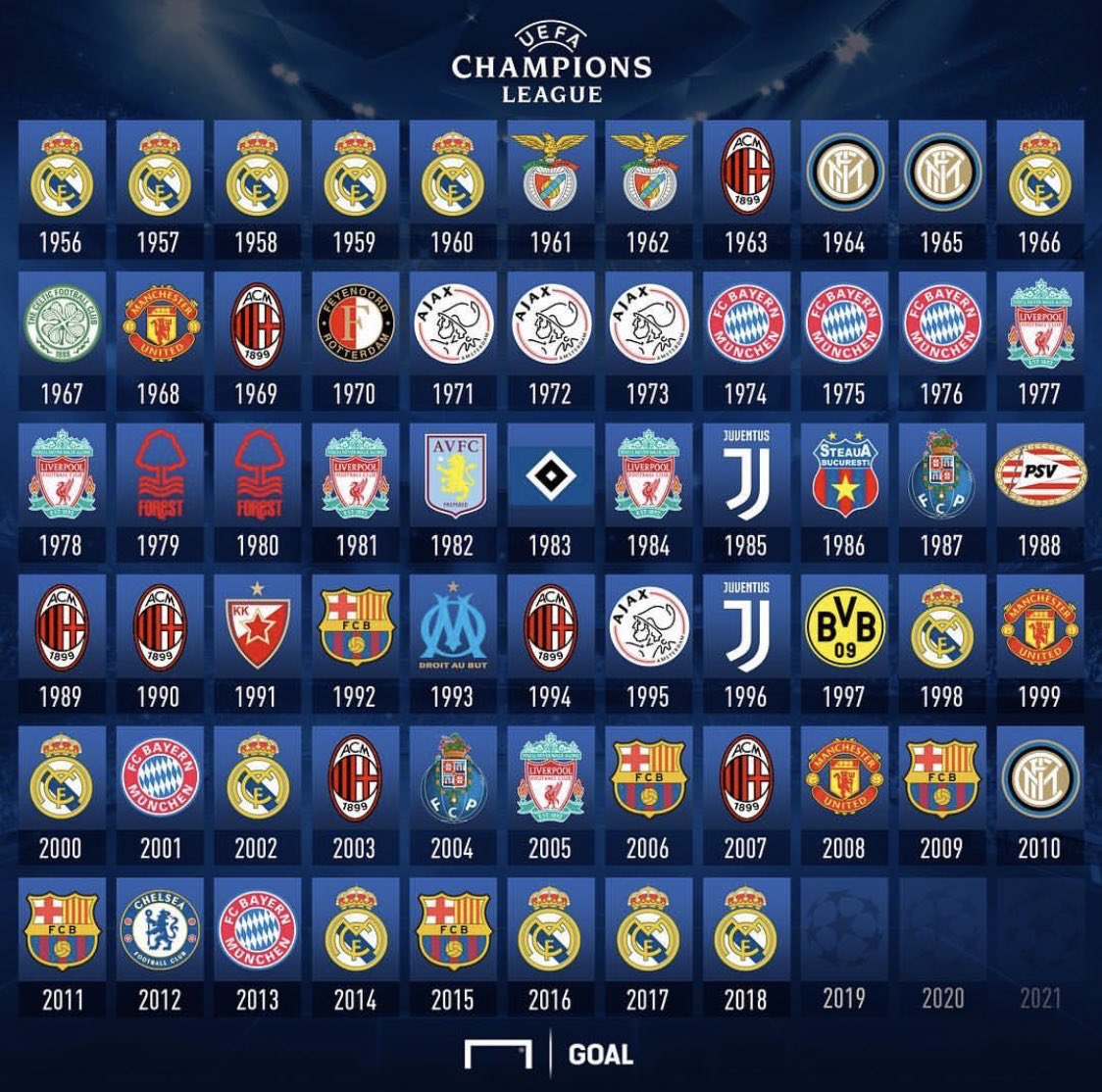 Retweet if your team has won the Champions League!