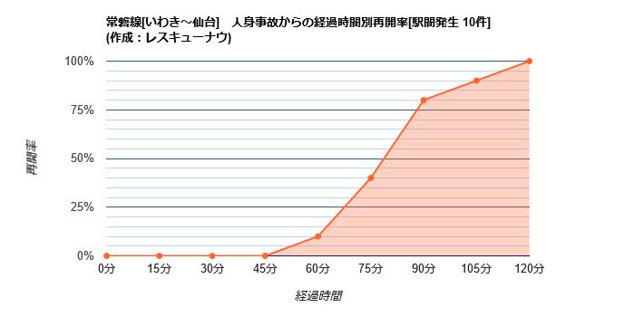 画像,【常磐線[いわき~仙台]】09:38頃(推定)、亘理~逢隈駅間で人身事故が発生し、運転を見合わせています。統計から推測される再開時刻は10:57±17分です。 …