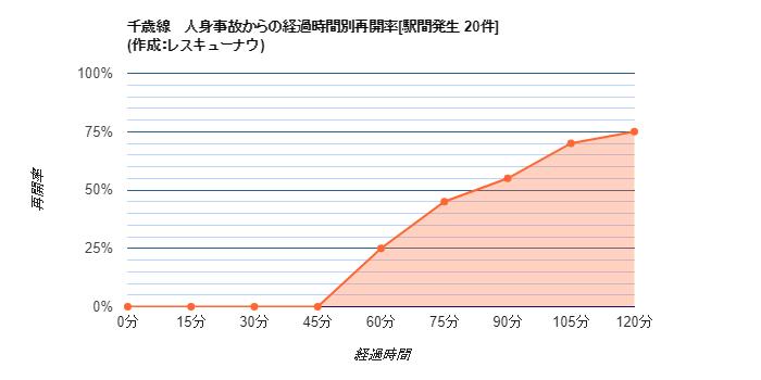 画像,【千歳線】18:20頃(推定)、島松~北広島駅間で人身事故が発生し、運転を見合わせています。統計から推測される再開時刻は19:53±33分です。 https:/…
