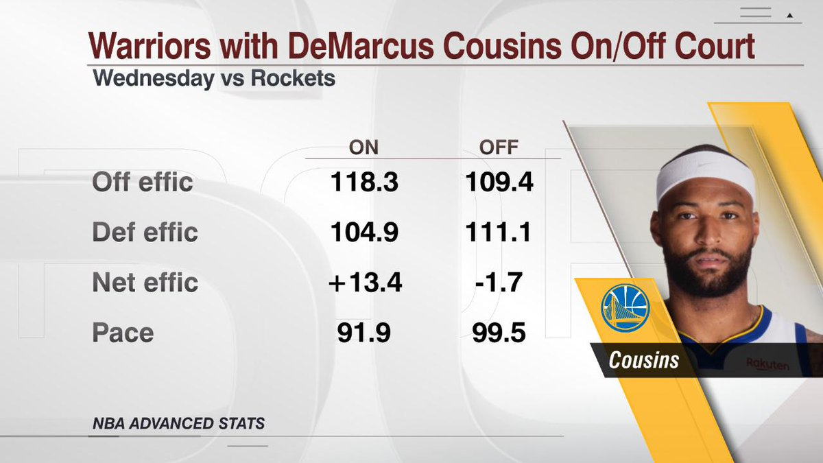 Mọi người có lầm khi đánh giá thấp DeMarcus Cousins trong đội hình của Golden State Warriors?