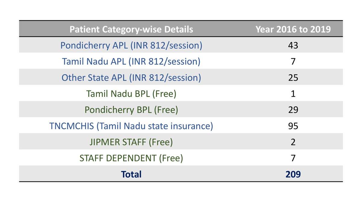 Nephrology Dept, JIPMER, Pondicherry IN (@JipmerNephro
