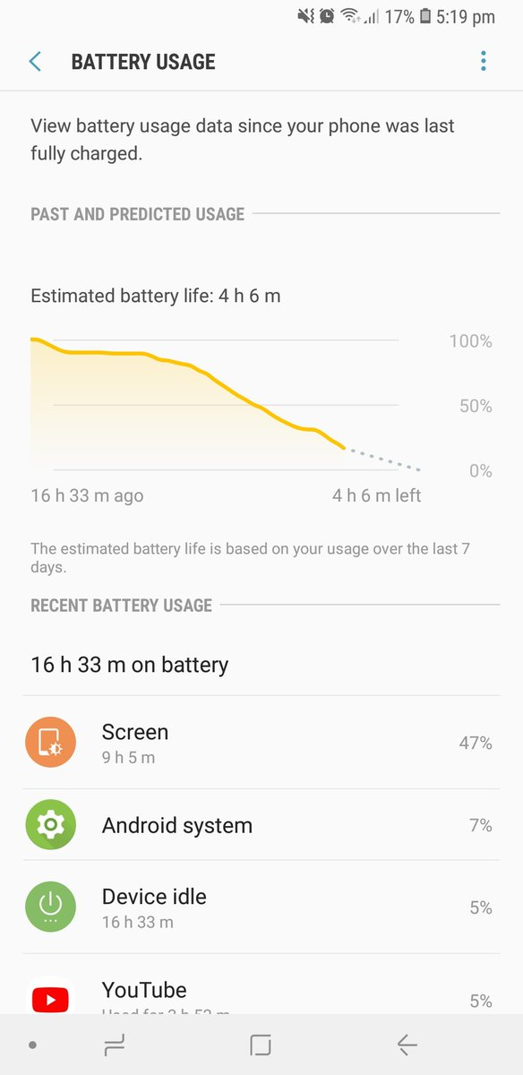 @SamsungMobileUS at 17% of battery and I&#39;m getting 9hrs screen on time OMG! #GalaxyNote9 <br>http://pic.twitter.com/vNTlTIAsF5